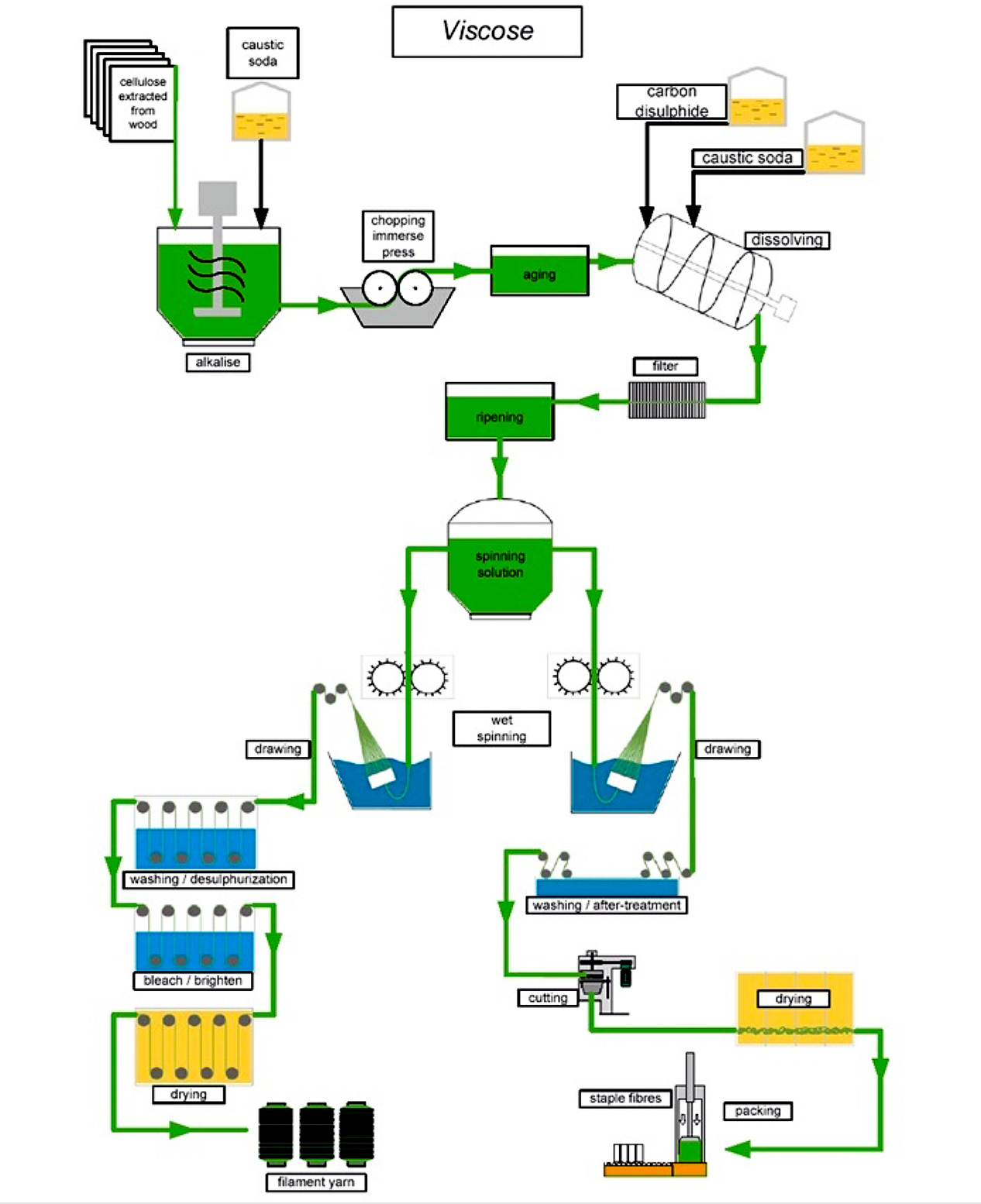 Viscose process diagram
